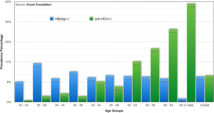 Fig. 2. Prevalence of HBV and HCV among Mongolian population in different age groups